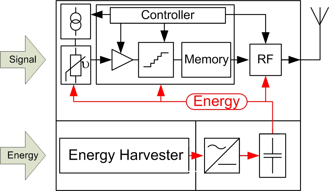c.3 mixed signal circuits