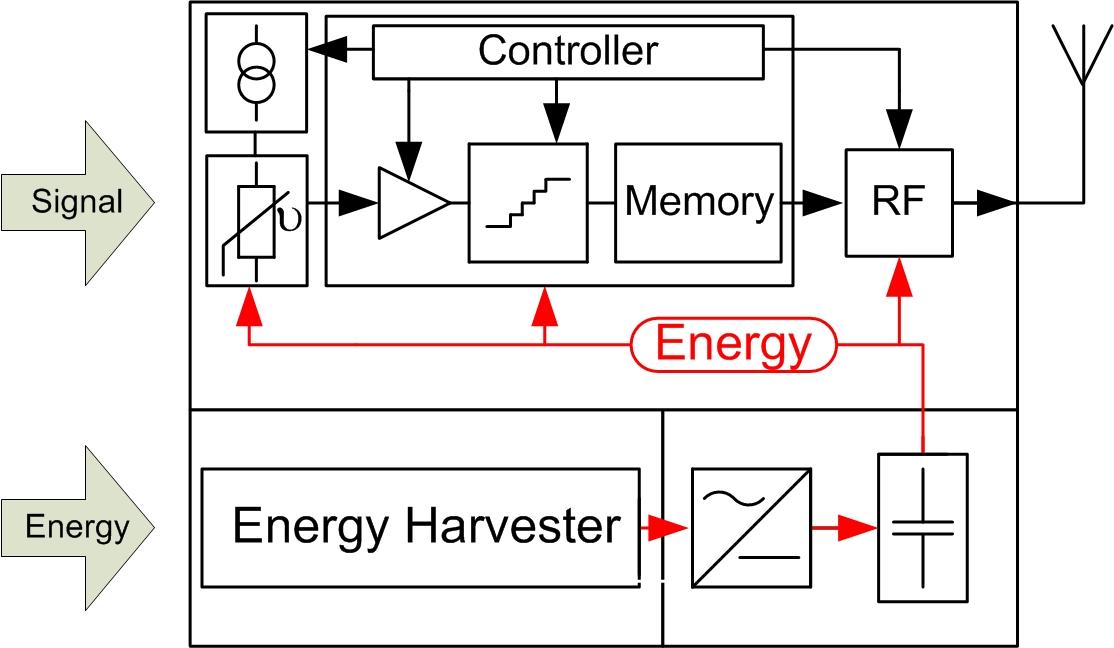 c.3 mixed signal circuits
